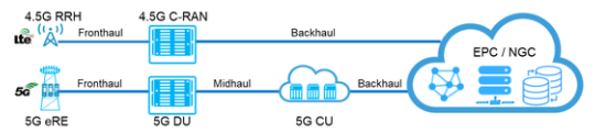 Architecture 5G avec datacenter